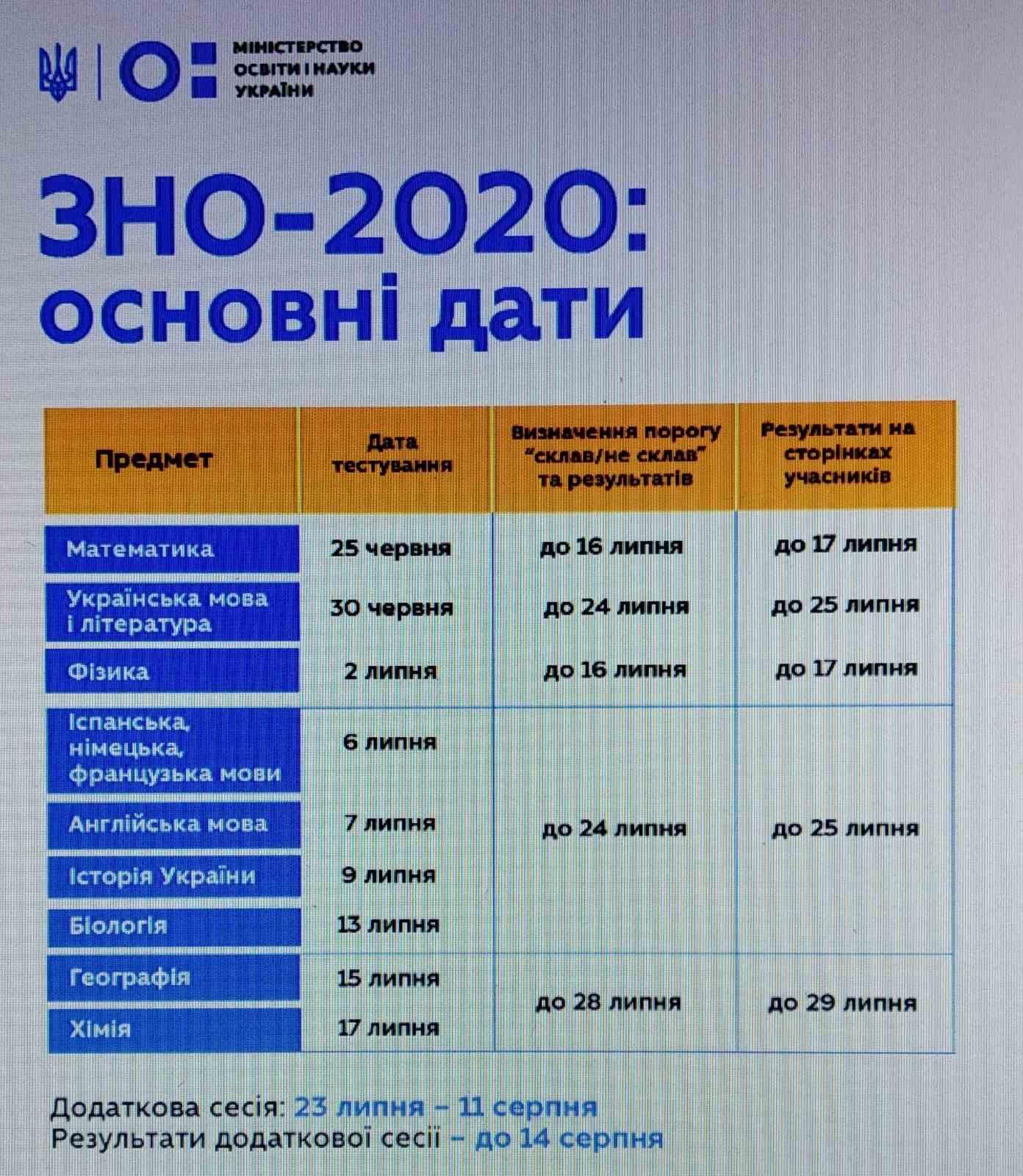 ЗНО - 2020